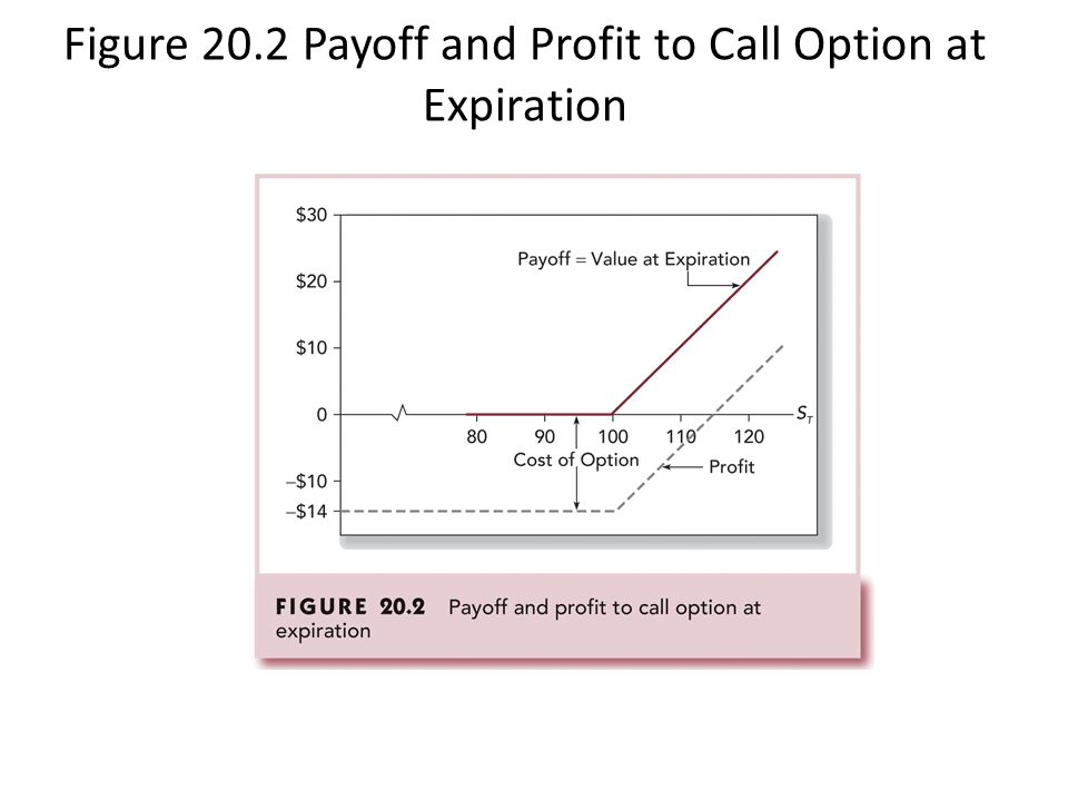 Figure 20.2 Payoff and Profit to Call Option at Expiration