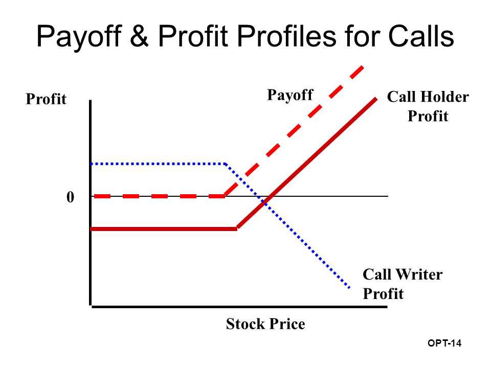 OPT-14 Payoff & Profit Profiles for Calls Profit Stock Price 0 Call Writer Profit Call Holder Profit Payoff