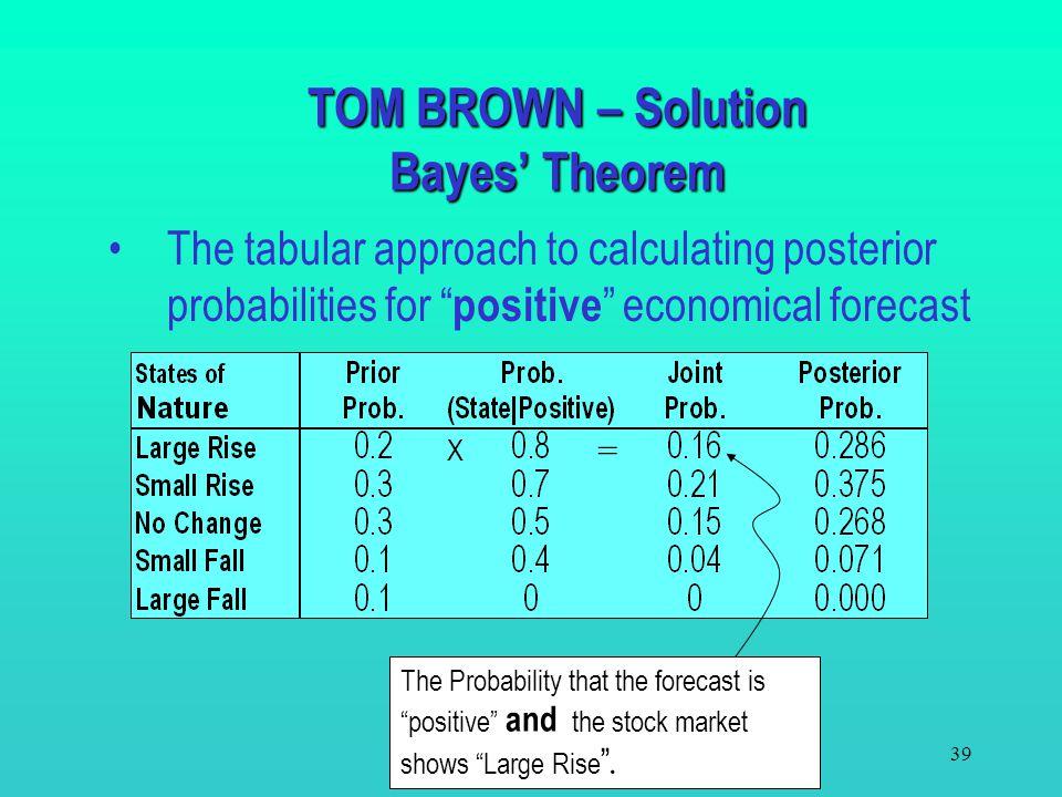 38 Bayes' Theorem provides a procedure to calculate these probabilities P(B | A i )P(A i ) P(B | A 1 )P(A 1 )+ P(B|A 2 )P(A 2 )+…+ P(B | A n )P(A n )