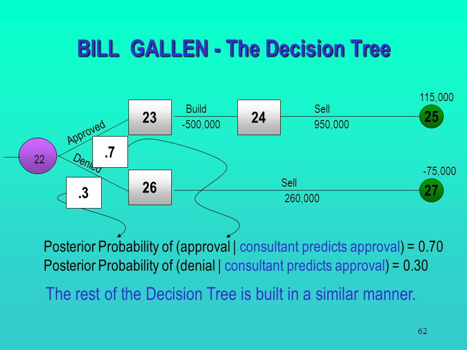 61 ? ? BILL GALLEN - The Decision Tree Approved Denied BuildSell 950,000-500,000 260,000 Sell -75,000 115,000 Therefore, at this point we need to calc