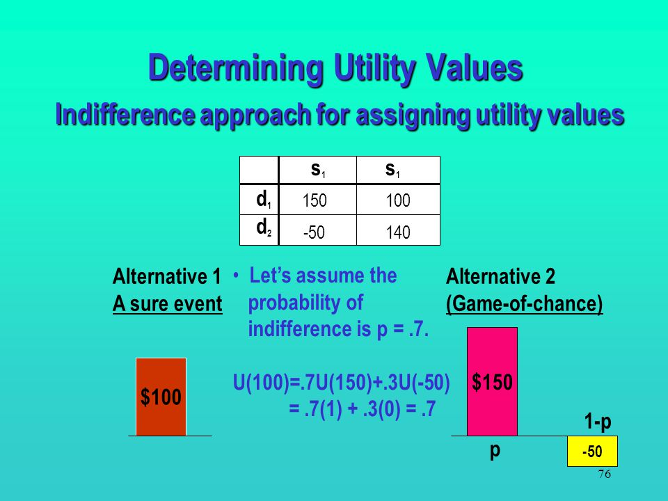 75 Determining Utility Values Indifference approach for assigning utility values d1d1 d2d2 s1s1 s1s1 150 -50140 100 Alternative 1 A sure event Alterna