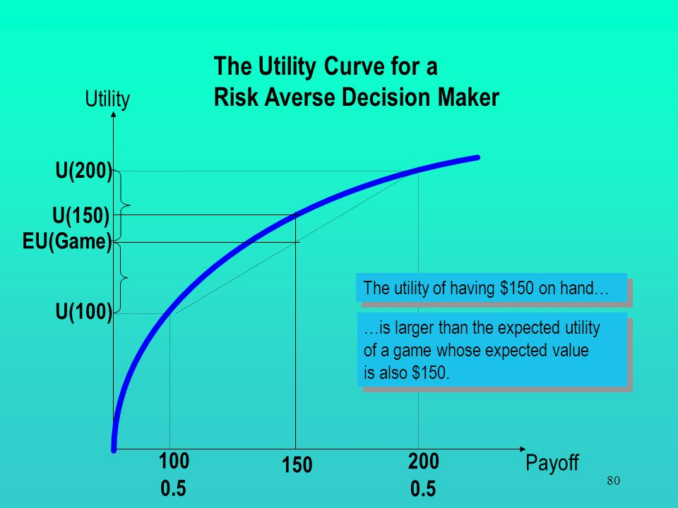 79 Three types of Decision Makers Risk Averse -Prefers a certain outcome to a chance outcome having the same expected value. Risk Taking - Prefers a c