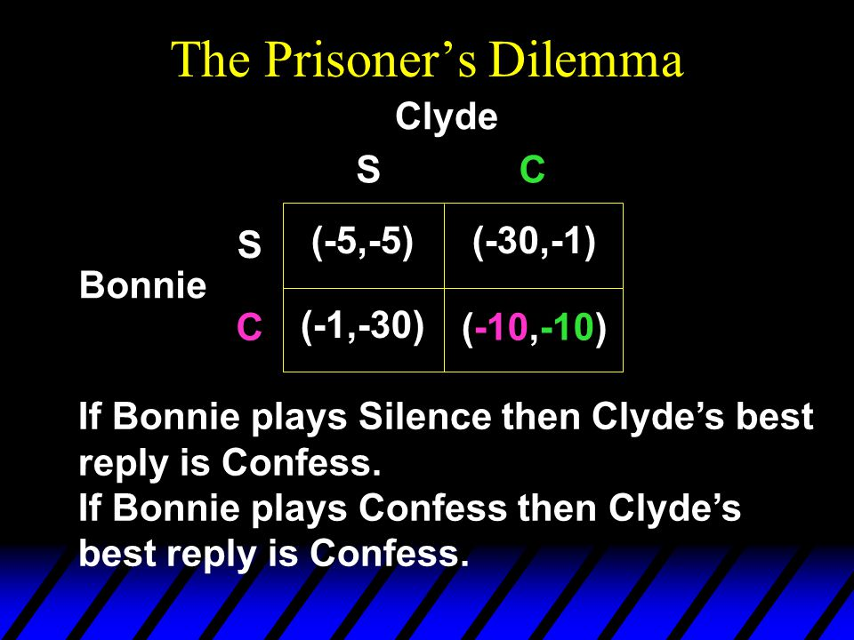 The Prisoner's Dilemma If Bonnie plays Silence then Clyde's best reply is Confess.