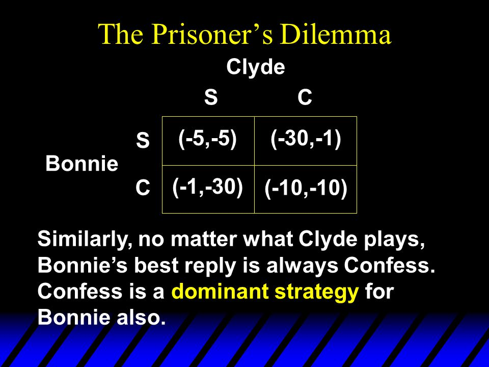 The Prisoner's Dilemma Similarly, no matter what Clyde plays, Bonnie's best reply is always Confess.