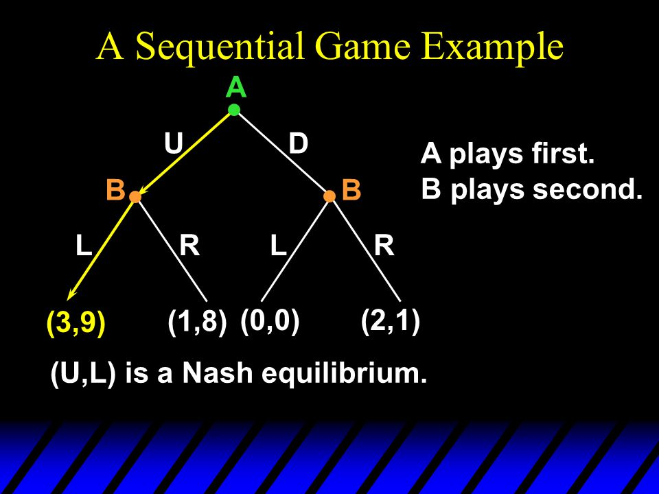 A Sequential Game Example UD LLRR (3,9) (1,8) (0,0)(2,1) A BB A plays first.
