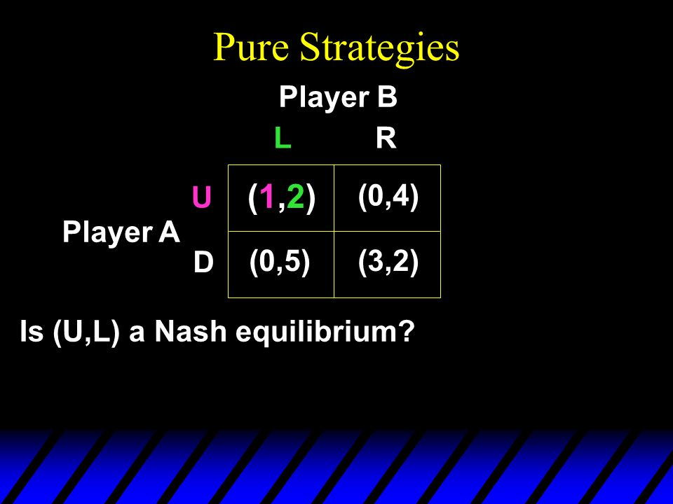 Pure Strategies Player B Player A Is (U,L) a Nash equilibrium (1,2)(1,2) (0,4) (0,5)(3,2) U D LR