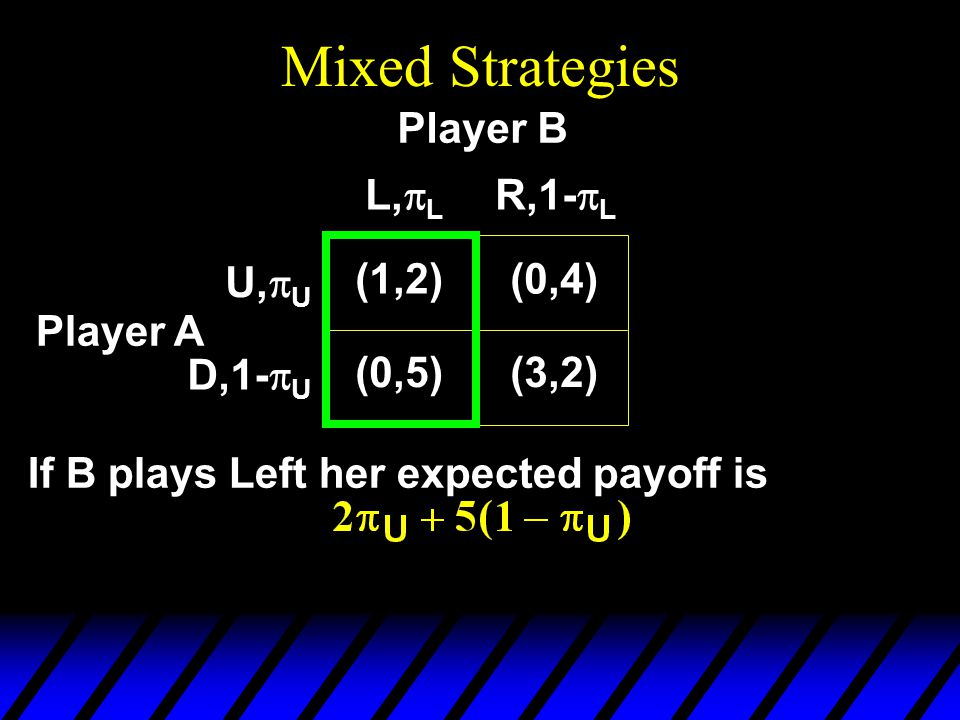 Mixed Strategies Player A If B plays Left her expected payoff is (1,2)(0,4) (0,5)(3,2) U,  U D,1-  U L,  L R,1-  L Player B