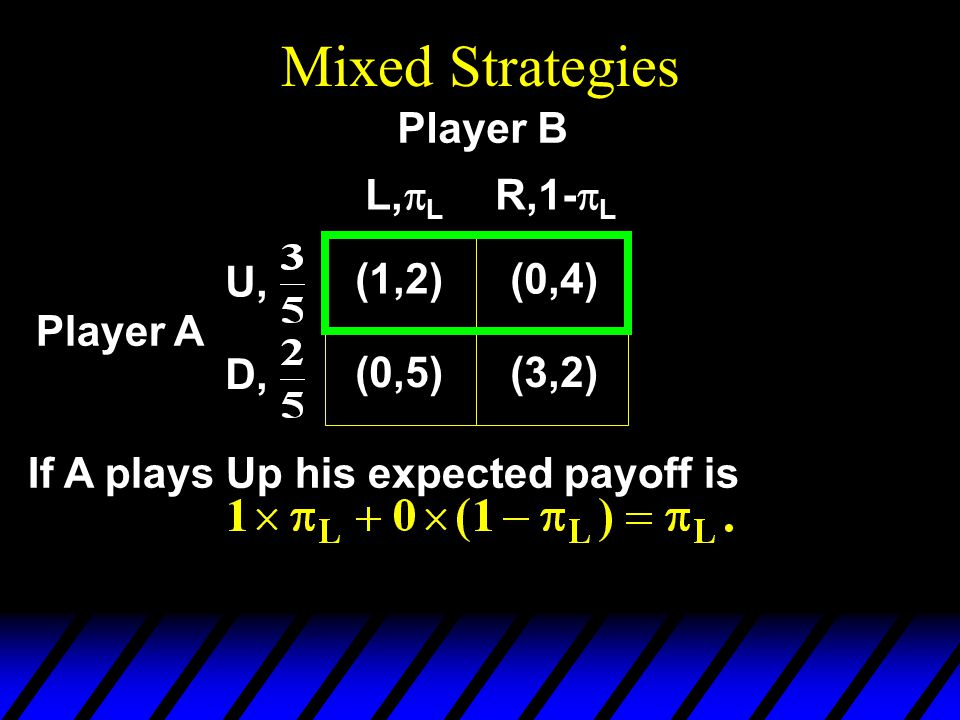Mixed Strategies Player A If A plays Up his expected payoff is (1,2)(0,4) (0,5)(3,2) L,  L R,1-  L U, D, Player B
