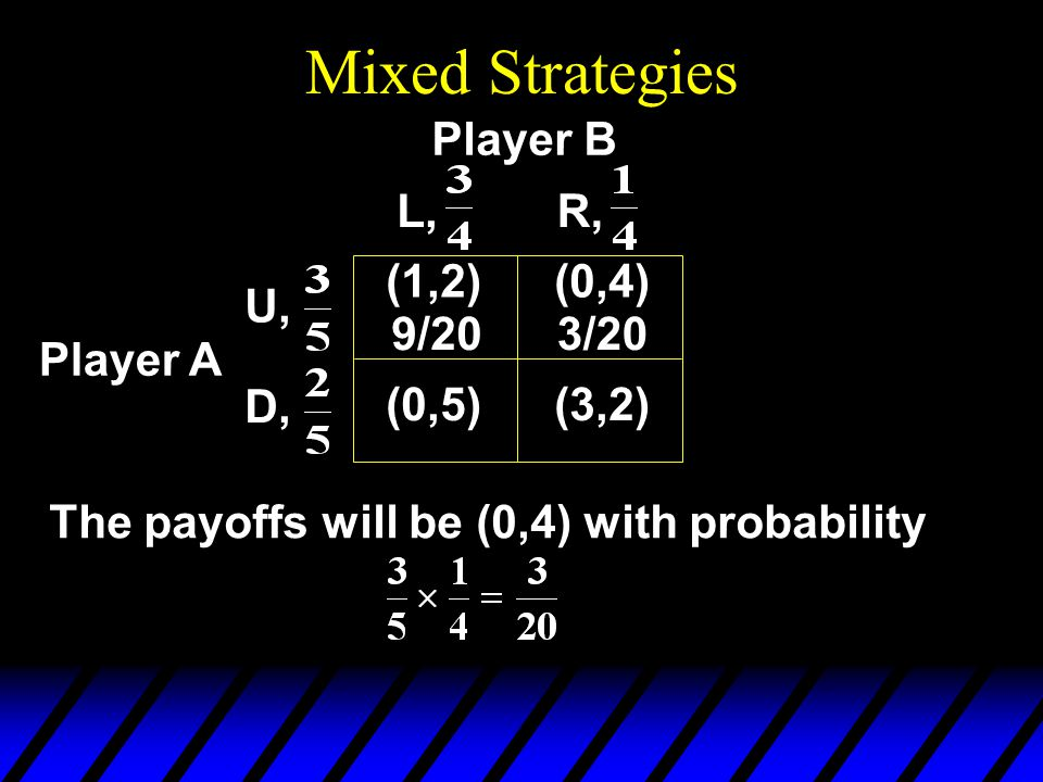 Mixed Strategies Player B Player A The payoffs will be (0,4) with probability (0,4) (0,5)(3,2) U, D, L,R, (1,2) 9/203/20