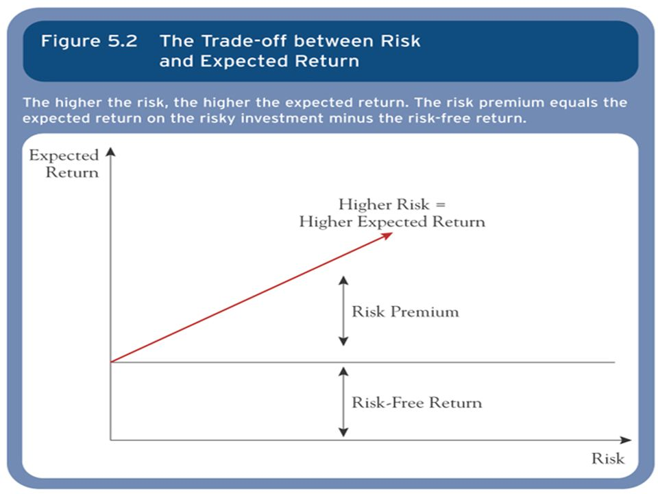 Sources of Risk Idiosyncratic – Unique Risk Systematic – Economy-wide Risk