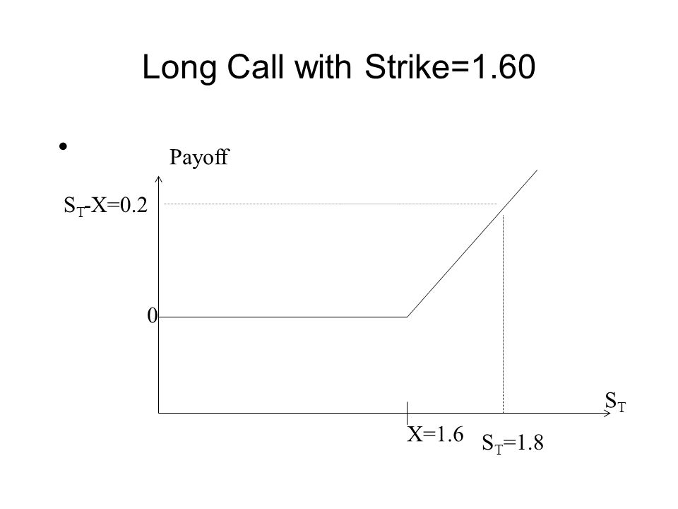 Long Call with Strike=1.60 X=1.6 S T =1.8 0 S T -X=0.2 Payoff STST