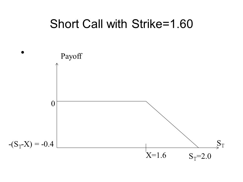 Long Put with Strike=1.60 X=1.6 S T =1.4 0 (X-S T ) = 0.2 Payoff STST