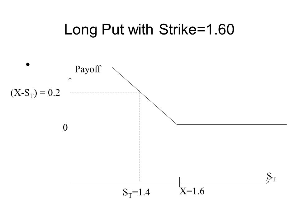 Short Put with Strike=1.60 X=1.6 S T =1.0 0 -(X-S T ) = -0.6 Payoff STST