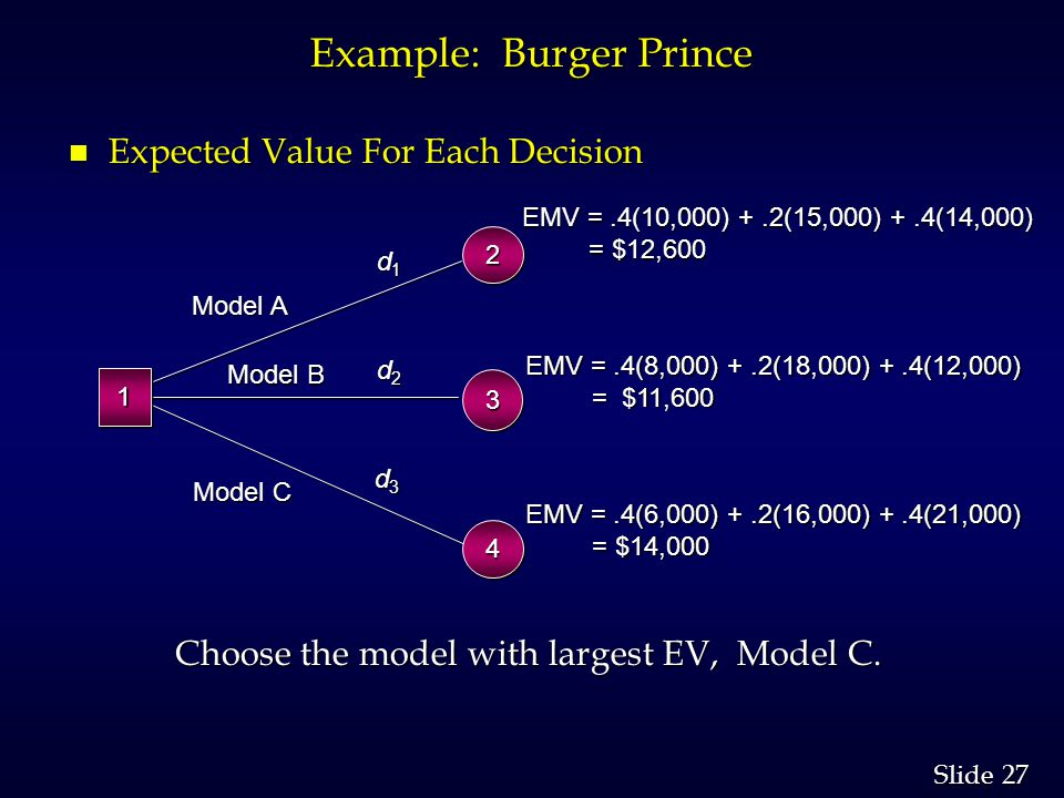 27 Slide Example: Burger Prince n Expected Value For Each Decision Choose the model with largest EV, Model C. 33 d1d1d1d1 d2d2d2d2 d3d3d3d3 EMV =.4(10