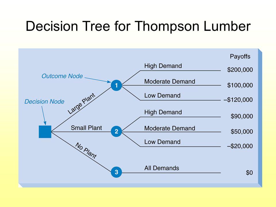 Decision Tree for Thompson Lumber