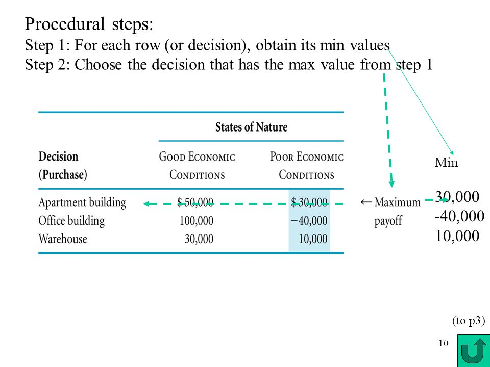 10 Procedural steps: Step 1: For each row (or decision), obtain its min values Step 2: Choose the decision that has the max value from step 1 Min 30,0