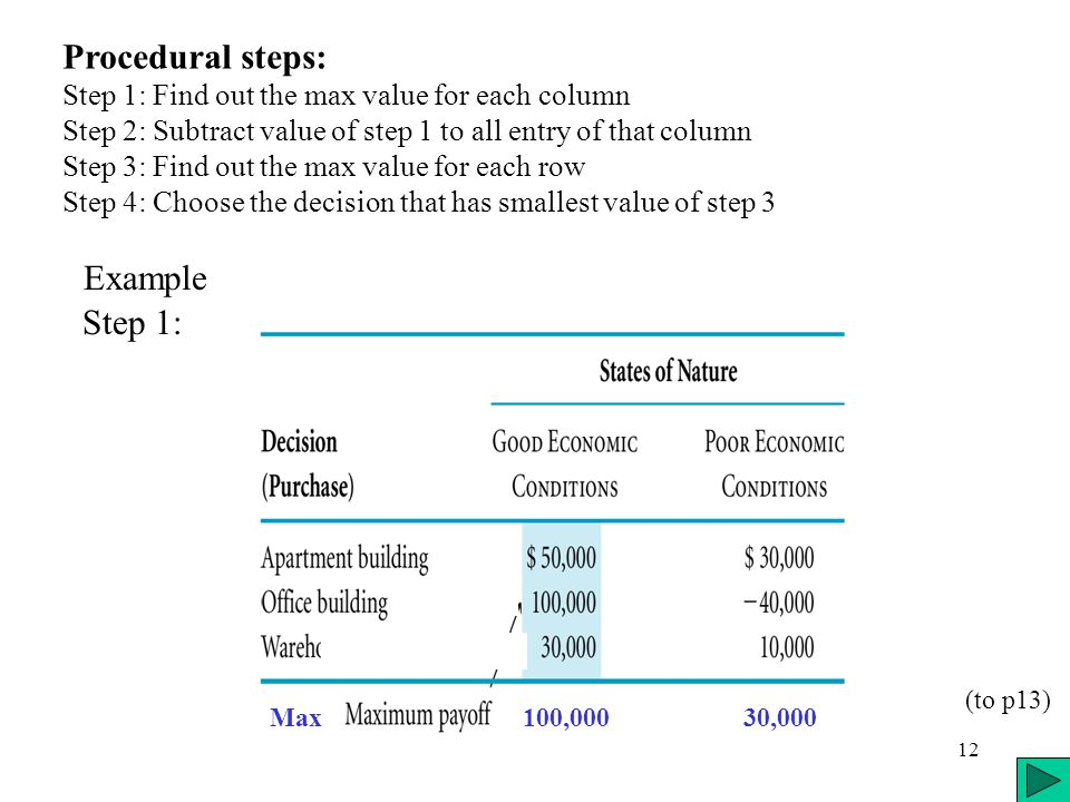 12 Procedural steps: Step 1: Find out the max value for each column Step 2: Subtract value of step 1 to all entry of that column Step 3: Find out the max value for each row Step 4: Choose the decision that has smallest value of step 3 Step 1: Max 100,000 30,000 Example (to p13)