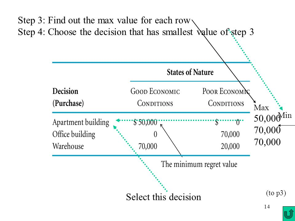 14 Max 50,000 70,000 Min Step 3: Find out the max value for each row Step 4: Choose the decision that has smallest value of step 3 Select this decision (to p3)