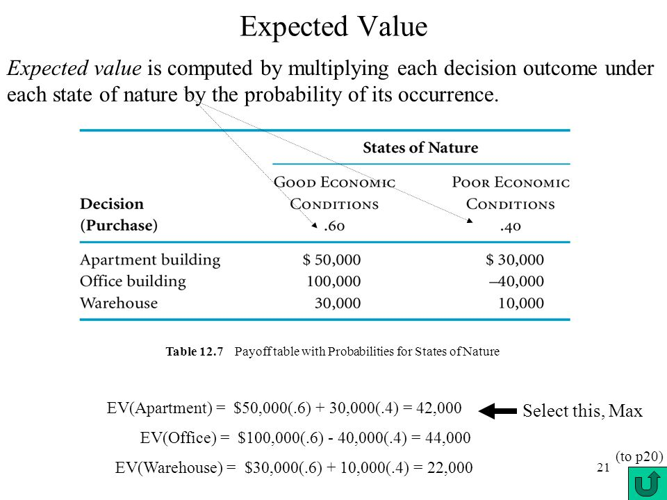 21 Expected Value Expected value is computed by multiplying each decision outcome under each state of nature by the probability of its occurrence. EV(