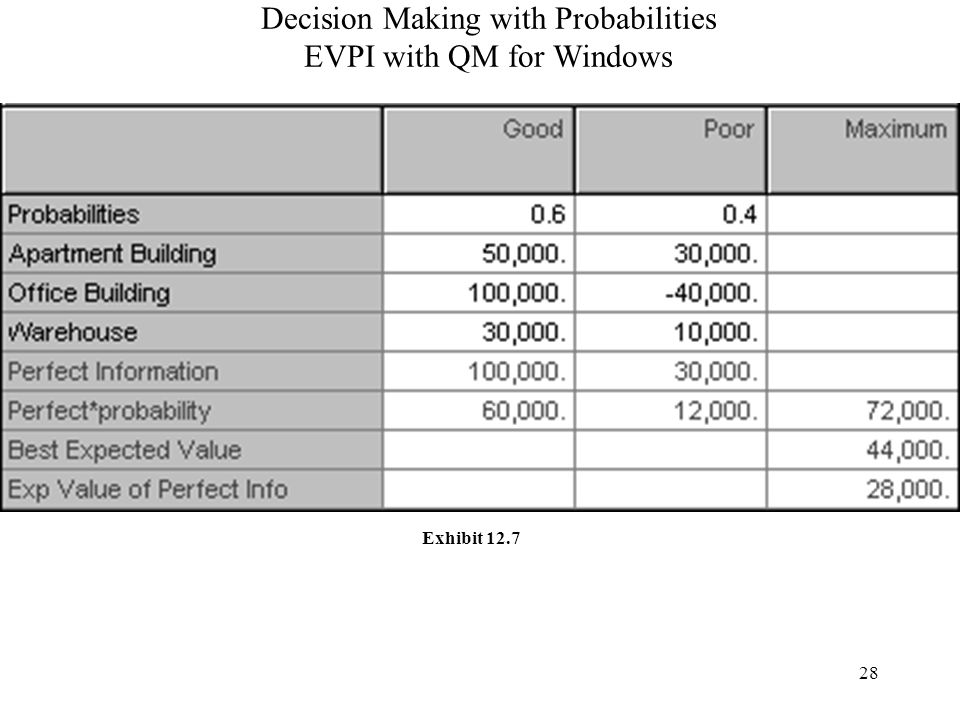 28 Decision Making with Probabilities EVPI with QM for Windows Exhibit 12.7