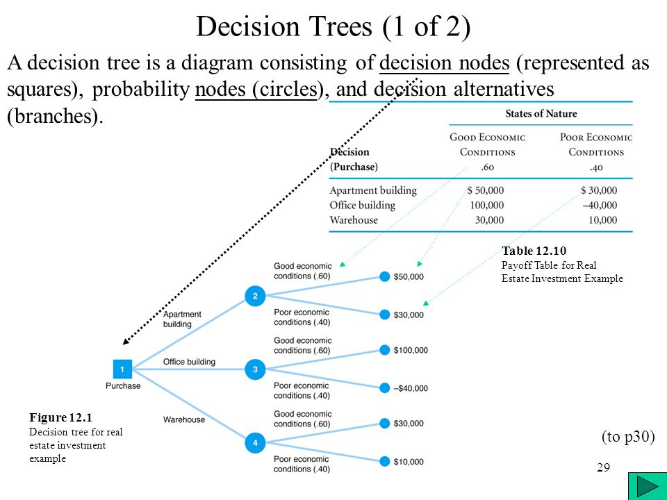 29 Decision Trees (1 of 2) A decision tree is a diagram consisting of decision nodes (represented as squares), probability nodes (circles), and decisi