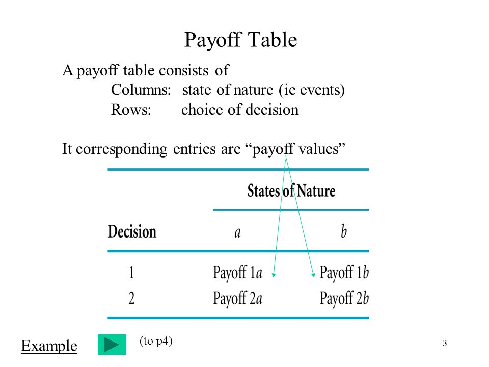 3 Payoff Table A payoff table consists of Columns: state of nature (ie events) Rows: choice of decision It corresponding entries are payoff values Example (to p4)