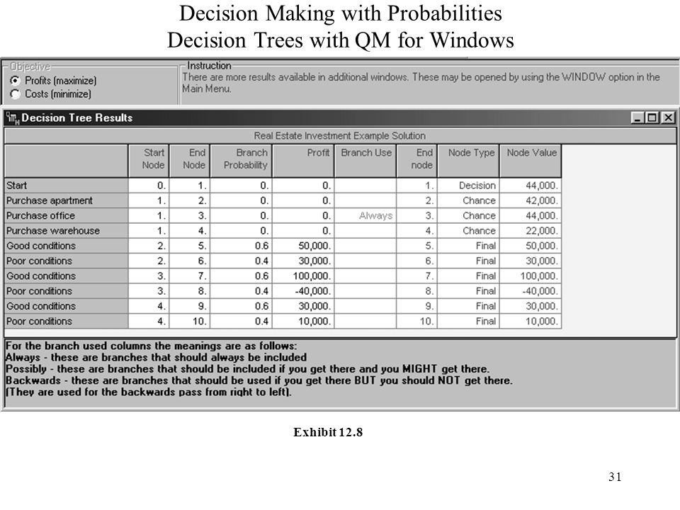 31 Decision Making with Probabilities Decision Trees with QM for Windows Exhibit 12.8
