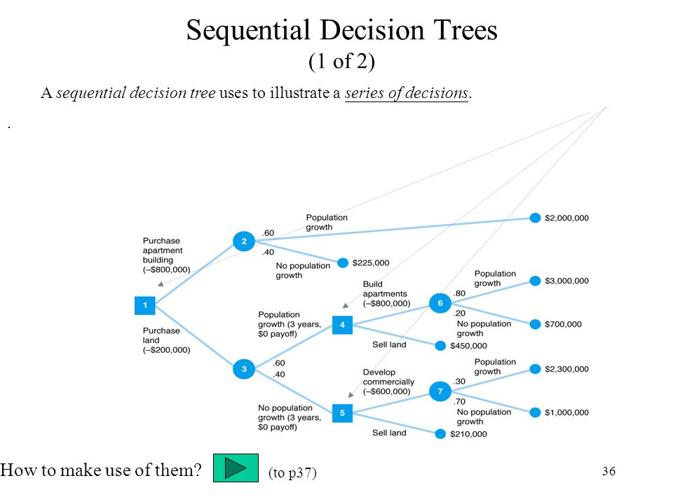 36 Sequential Decision Trees (1 of 2) A sequential decision tree uses to illustrate a series of decisions.. How to make use of them? (to p37)