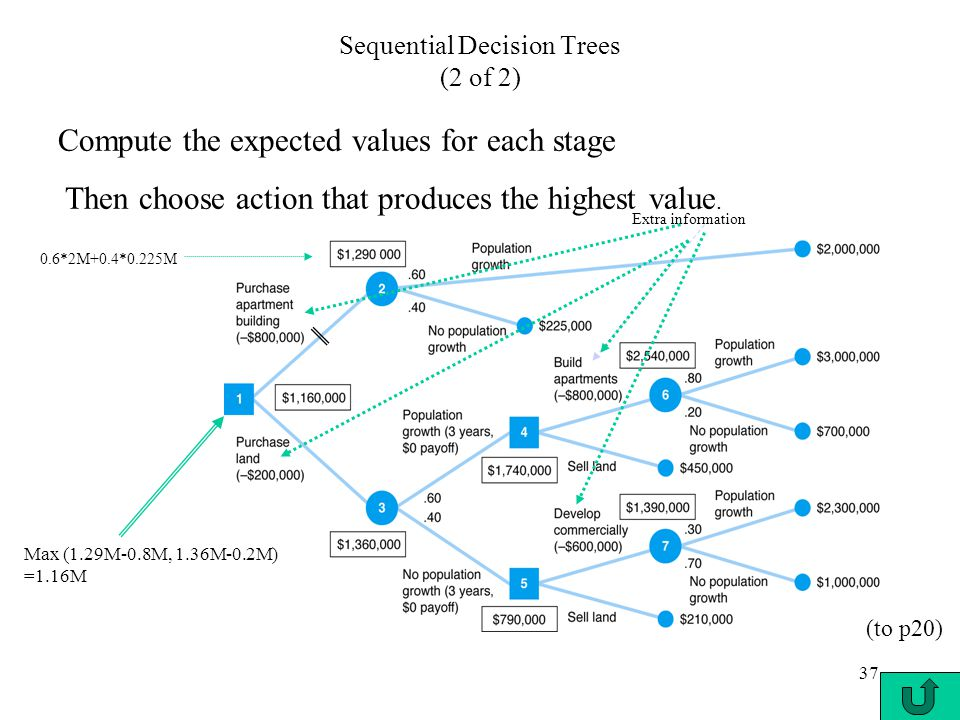 37 Sequential Decision Trees (2 of 2) Compute the expected values for each stage Then choose action that produces the highest value. 0.6*2M+0.4*0.225M