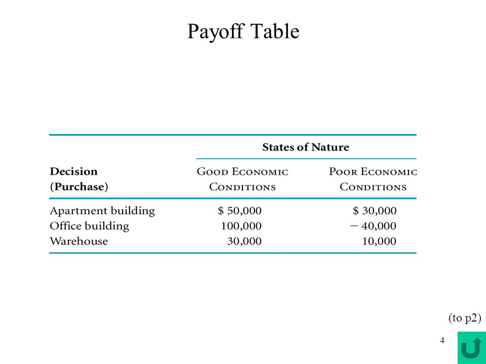4 Payoff Table (to p2)