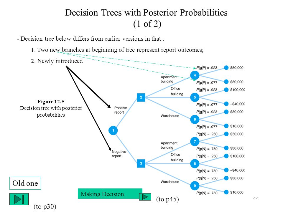 44 Decision Trees with Posterior Probabilities (1 of 2) - Decision tree below differs from earlier versions in that : 1.