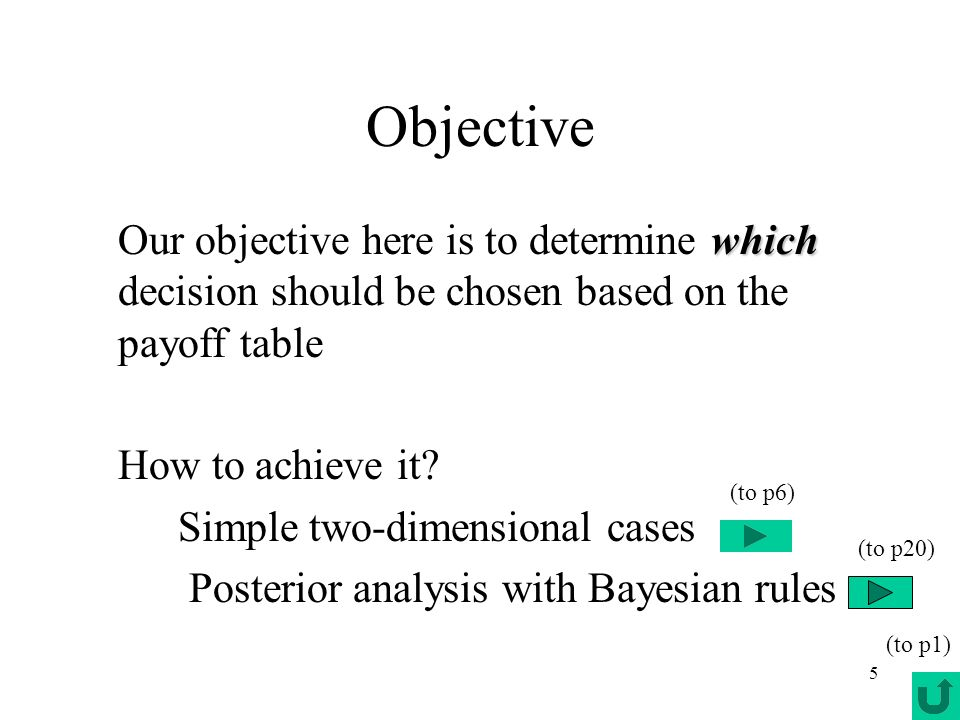 5 Objective which Our objective here is to determine which decision should be chosen based on the payoff table How to achieve it? Simple two-dimension