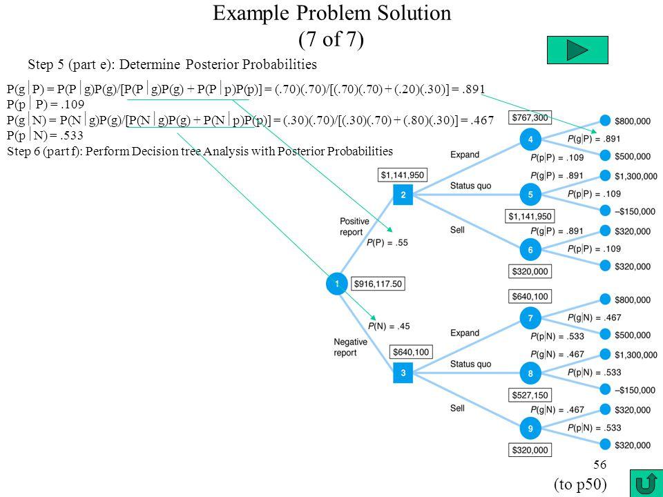 56 Example Problem Solution (7 of 7) Step 5 (part e): Determine Posterior Probabilities P(g  P) = P(P  g)P(g)/[P(P  g)P(g) + P(P  p)P(p)] = (.70)(.70)/[(.70)(.70) + (.20)(.30)] =.891 P(p  P) =.109 P(g  N) = P(N  g)P(g)/[P(N  g)P(g) + P(N  p)P(p)] = (.30)(.70)/[(.30)(.70) + (.80)(.30)] =.467 P(p  N) =.533 Step 6 (part f): Perform Decision tree Analysis with Posterior Probabilities (to p50)