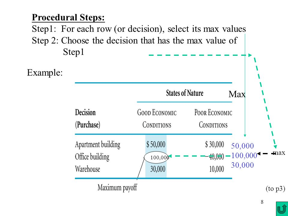 8 Procedural Steps: Step1: For each row (or decision), select its max values Step 2: Choose the decision that has the max value of Step1 Example: Max