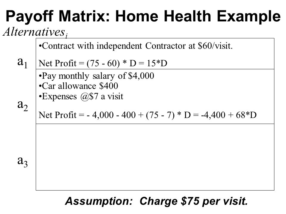 Payoff Matrix: Home Health Example Alternatives i a1a2a3a1a2a3 Contract with independent Contractor at $60/visit.