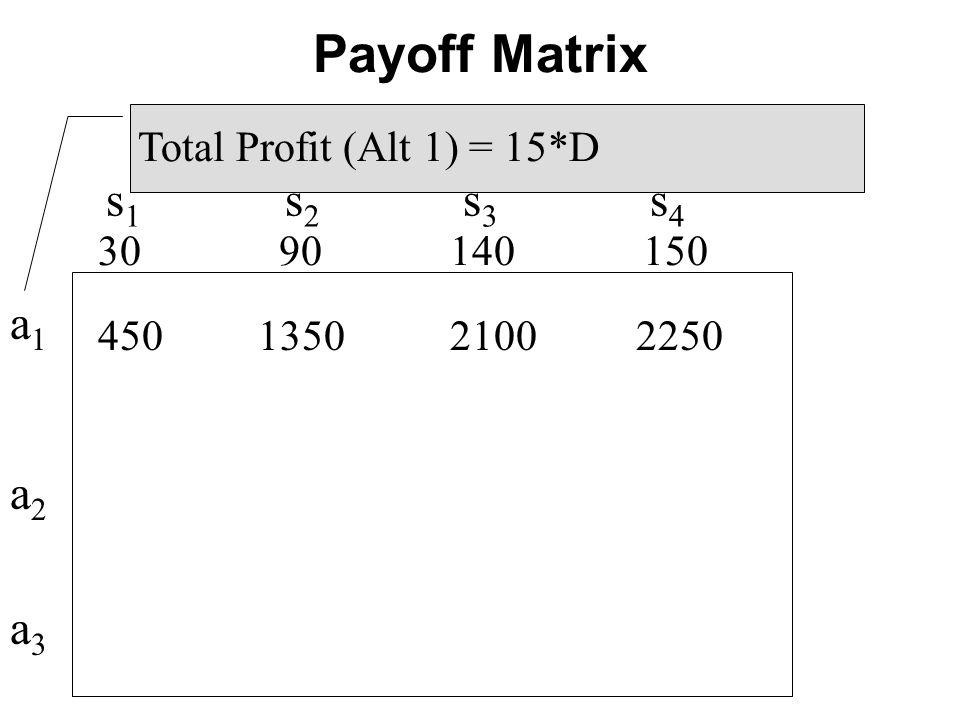 s 1 s 2 s 3 s 4 450 1350 2100 2250 30 90 140 150 Total Profit (Alt 1) = 15*D a1a2a3a1a2a3 Payoff Matrix