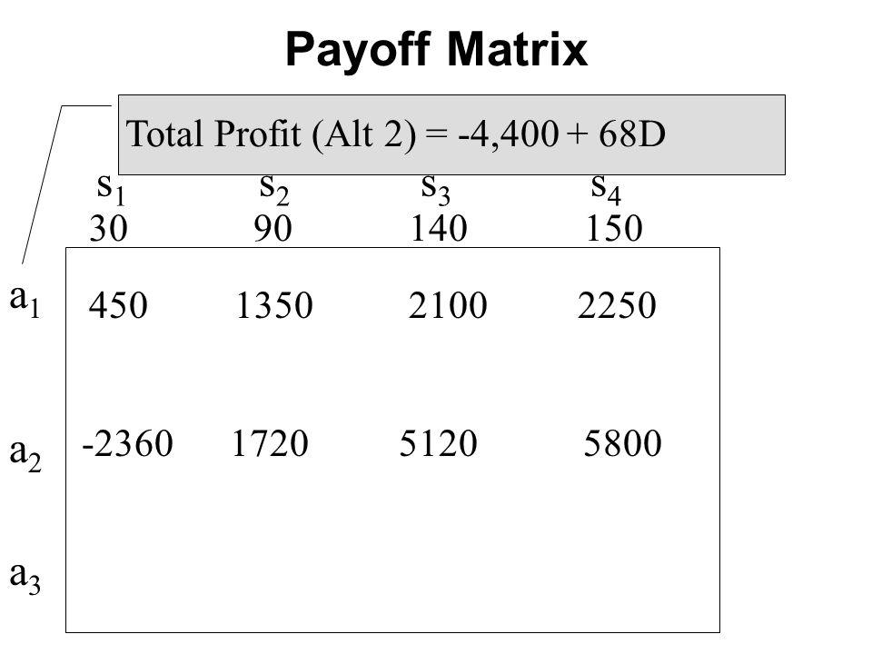 s 1 s 2 s 3 s 4 450 1350 2100 2250 30 90 140 150 Total Profit (Alt 2) = -4,400 + 68D -2360 1720 5120 5800 a1a2a3a1a2a3 Payoff Matrix