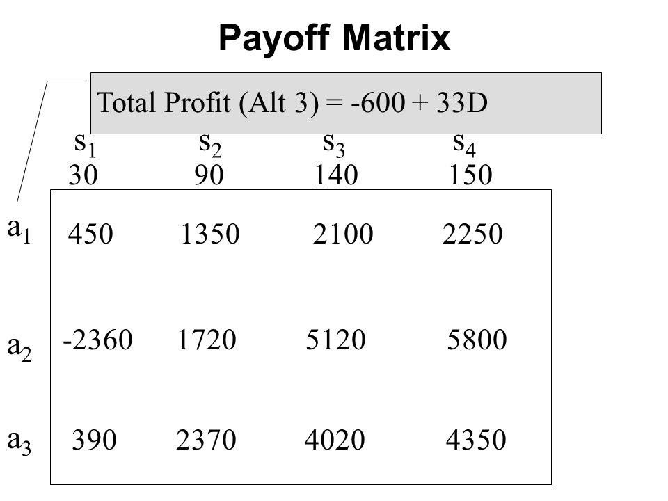 s 1 s 2 s 3 s 4 a1a2a3a1a2a3 450 1350 2100 2250 30 90 140 150 Total Profit (Alt 3) = -600 + 33D -2360 1720 5120 5800 390 2370 4020 4350 Payoff Matrix