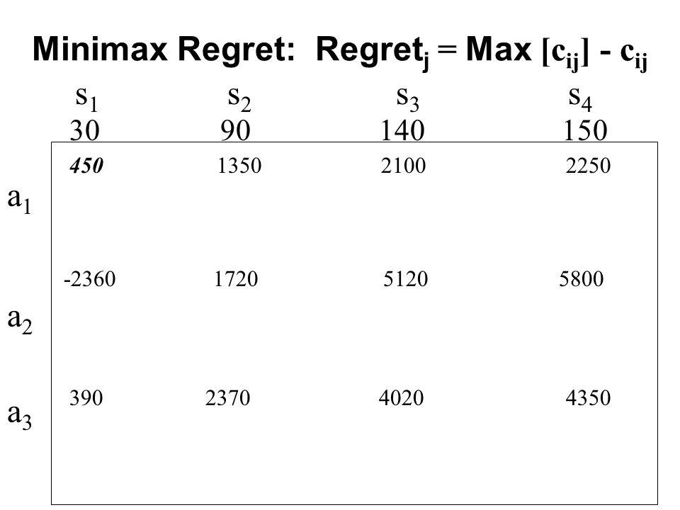 s 1 s 2 s 3 s 4 Minimax Regret: Regret j = Max [c ij ] - c ij a1a2a3a1a2a3 450 1350 2100 2250 30 90 140 150 -2360 1720 5120 5800 390 2370 4020 4350