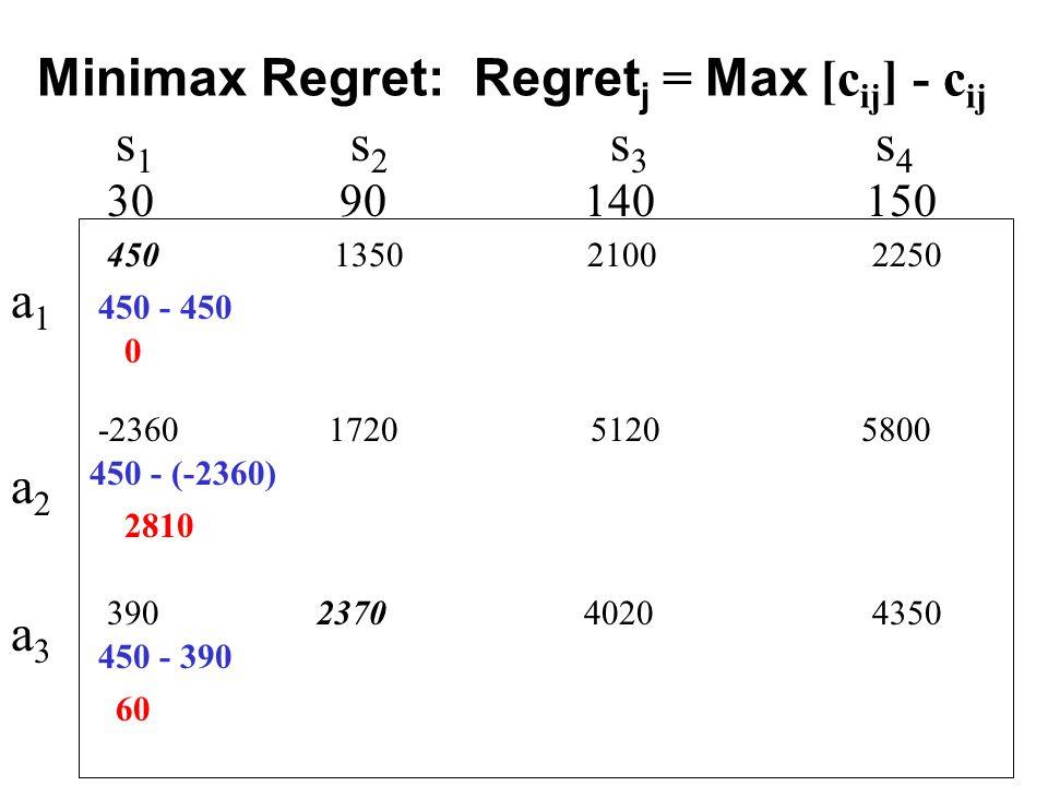 s 1 s 2 s 3 s 4 450 1350 2100 2250 30 90 140 150 -2360 1720 5120 5800 390 2370 4020 4350 450 - 450 450 - (-2360) 450 - 390 0 2810 60 a1a2a3a1a2a3 Minimax Regret: Regret j = Max [c ij ] - c ij