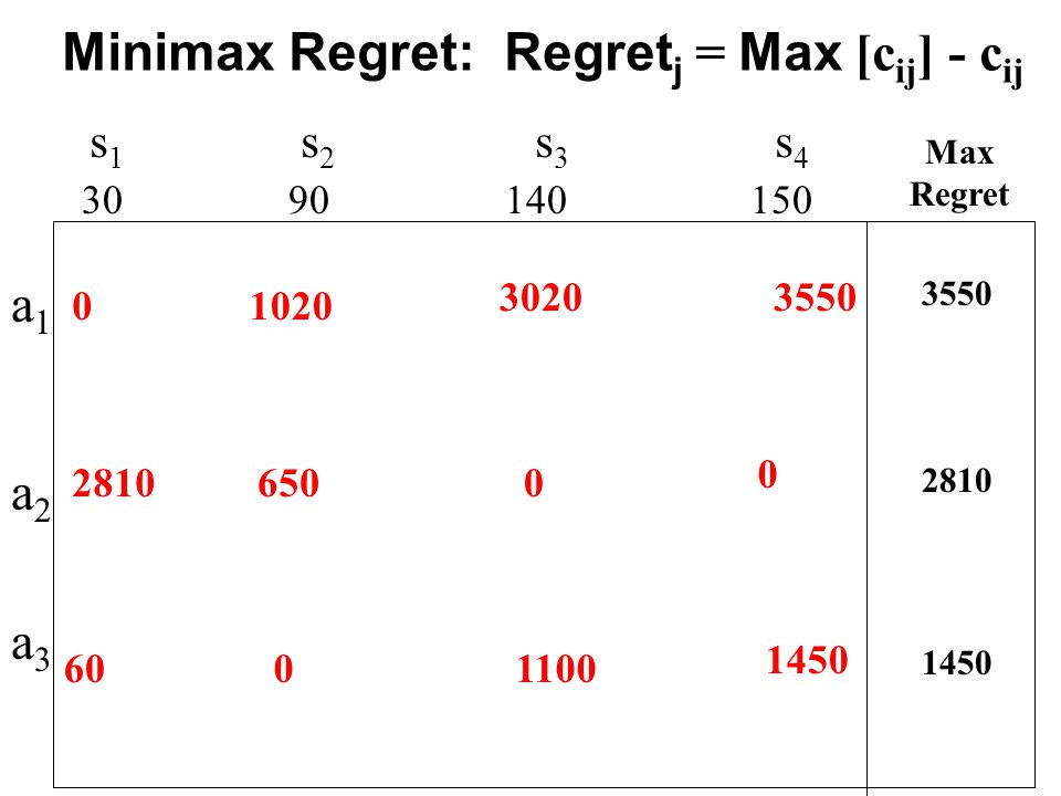 s 1 s 2 s 3 s 4 30 90 140 150 a1a2a3a1a2a3 0 2810 600 1020 650 3020 0 1100 0 3550 1450 Max Regret 3550 2810 1450 Minimax Regret: Regret j = Max [c ij ] - c ij