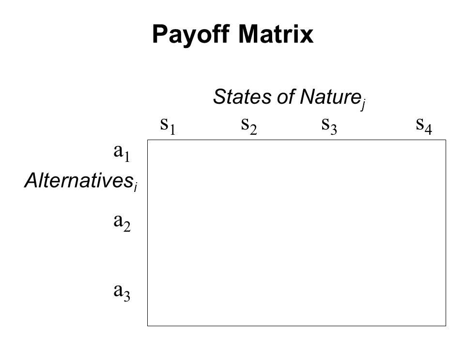 Payoff Matrix States of Nature j s 1 s 2 s 3 s 4 a1a2a3a1a2a3 Alternatives i
