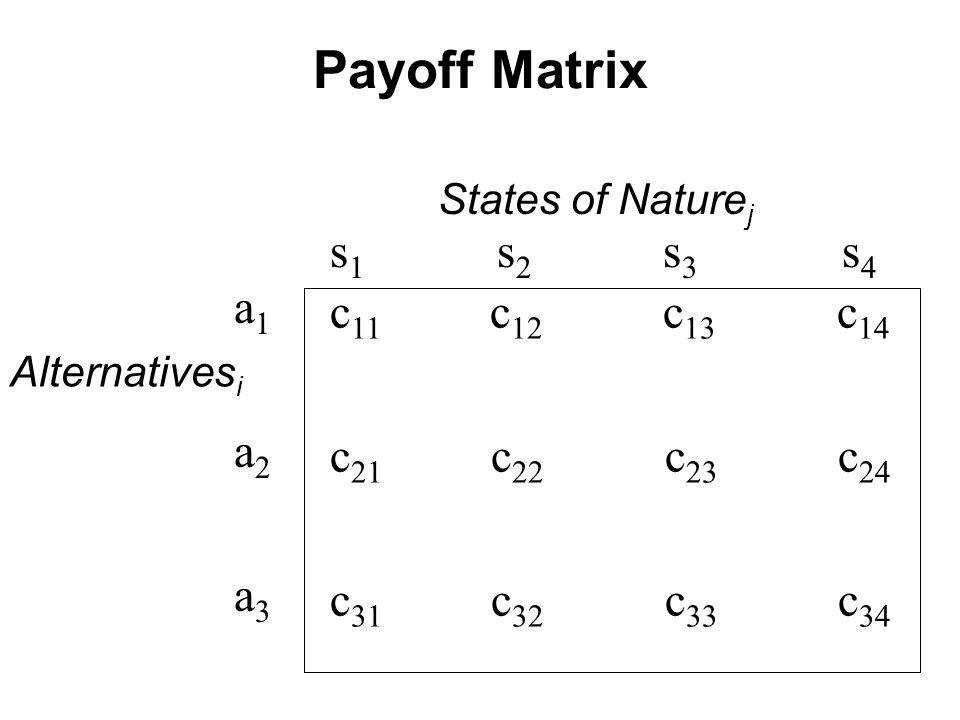 States of Nature j s 1 s 2 s 3 s 4 a1a2a3a1a2a3 Alternatives i c 11 c 12 c 13 c 14 c 21 c 22 c 23 c 24 c 31 c 32 c 33 c 34 Payoff Matrix