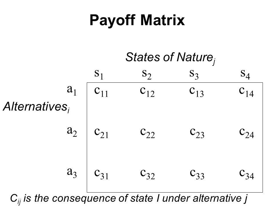 States of Nature j s 1 s 2 s 3 s 4 a1a2a3a1a2a3 Alternatives i c 11 c 12 c 13 c 14 c 21 c 22 c 23 c 24 c 31 c 32 c 33 c 34 C ij is the consequence of state I under alternative j Payoff Matrix