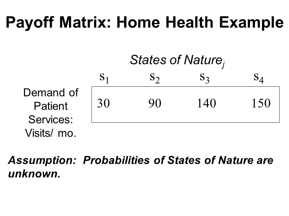 Payoff Matrix: Home Health Example States of Nature j s 1 s 2 s 3 s 4 Demand of Patient Services: Visits/ mo.