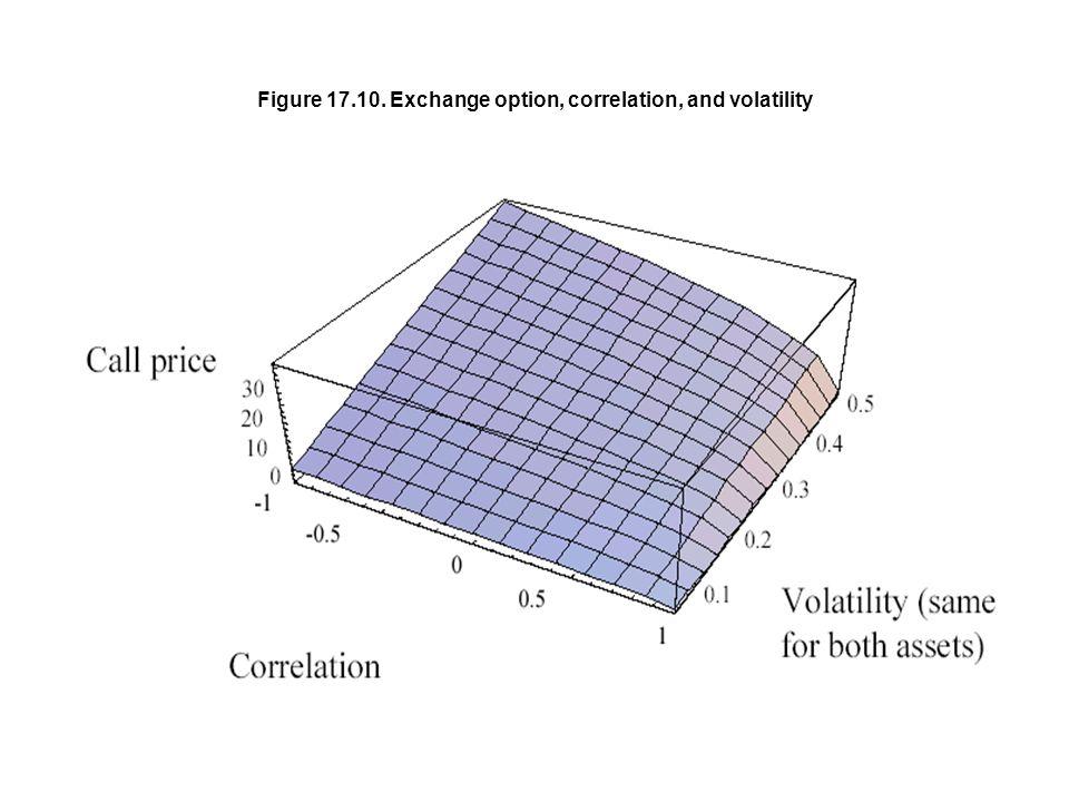 Figure 17.10. Exchange option, correlation, and volatility
