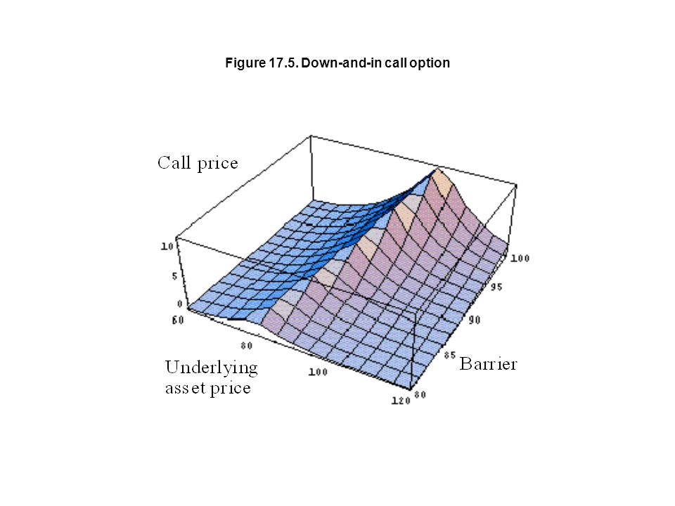 Figure 17.5. Down-and-in call option