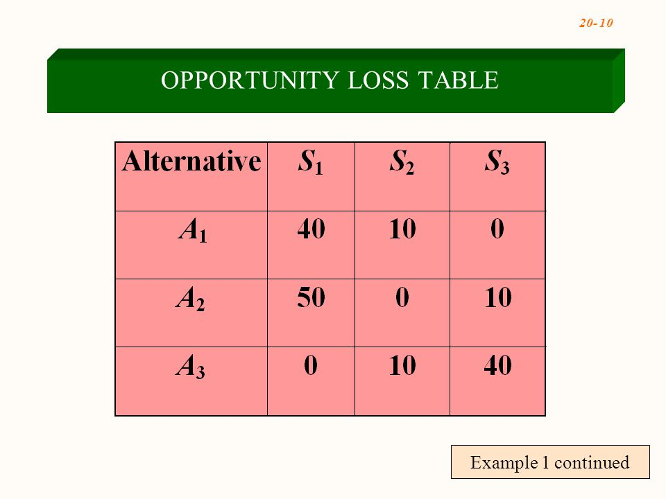 20- 10 Example 1 continued OPPORTUNITY LOSS TABLE