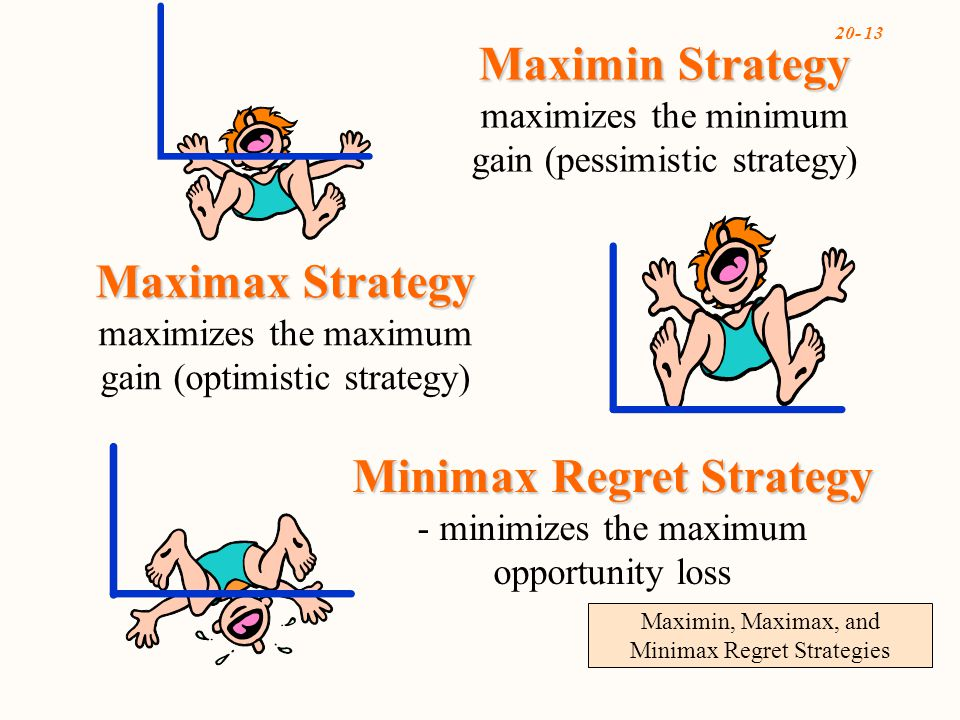 20- 13 Maximin, Maximax, and Minimax Regret Strategies Minimax Regret Strategy Minimax Regret Strategy - minimizes the maximum opportunity loss Maximin Strategy Maximin Strategy maximizes the minimum gain (pessimistic strategy) Maximax Strategy Maximax Strategy maximizes the maximum gain (optimistic strategy)