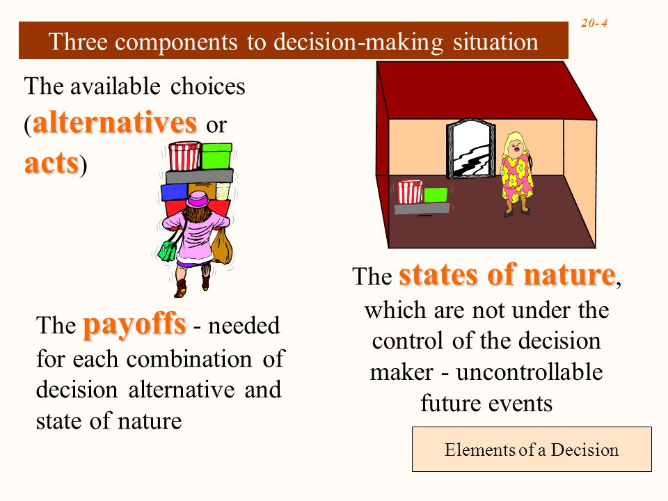 20- 4 Elements of a Decision Three components to decision-making situation alternatives acts The available choices ( alternatives or acts ) states of nature The states of nature, which are not under the control of the decision maker - uncontrollable future events payoffs The payoffs - needed for each combination of decision alternative and state of nature
